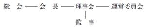 日本シベリウス協会組織図